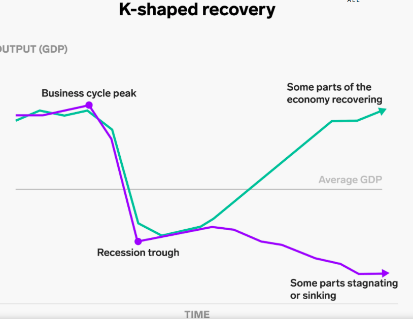 K shaped Recovery