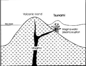 tsunami caused by volcano